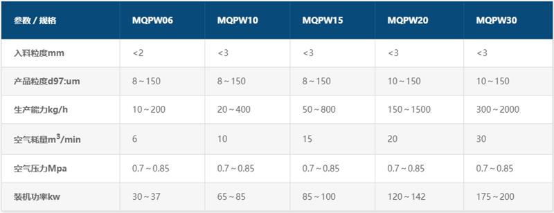 MQPW系列气流微米粉碎机参数