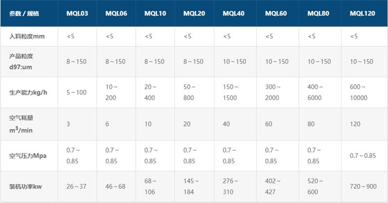 MQL系列气流微米粉碎机参数
