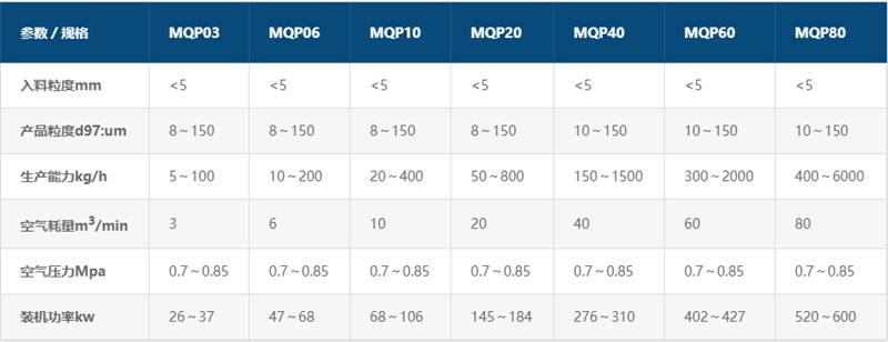 MQP系列圆盘气流微米粉碎机参数