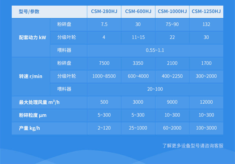 CSM-HJ空气分级微米粉碎机参数