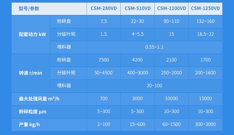 CSM-VD系列空气分级微米粉碎机参数