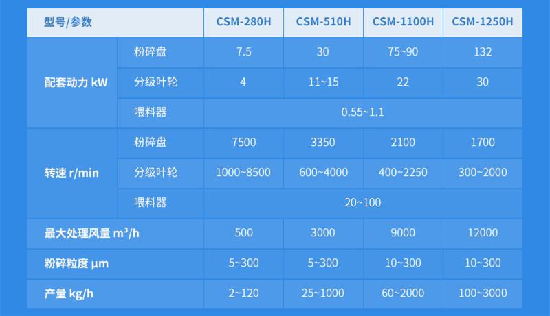 CSM-H系列空气分级微米粉碎机参数